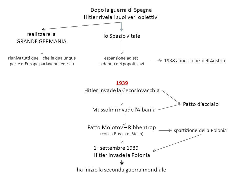 Dopo la guerra di Spagna Hitler rivela i suoi veri obiettivi