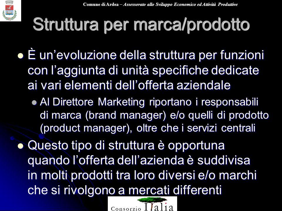 Struttura per marca/prodotto