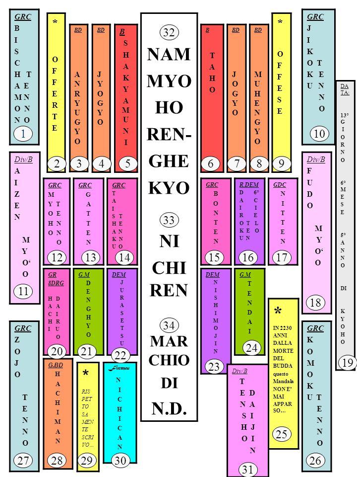 NAM MYO HO REN- GHE KYO NI CHIREN N.D.