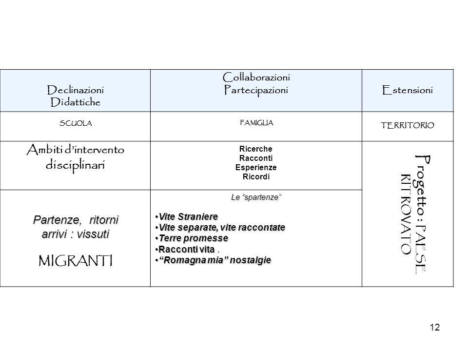 Ambiti d'intervento disciplinari Progetto : PAESE RITROVATO