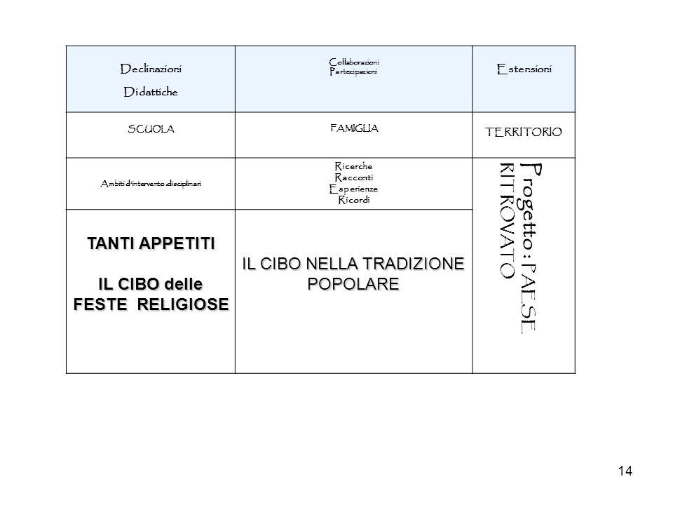 Ambiti d'intervento :disciplinari IL CIBO delle FESTE RELIGIOSE