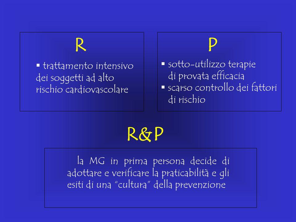 R P R&P sotto-utilizzo terapie