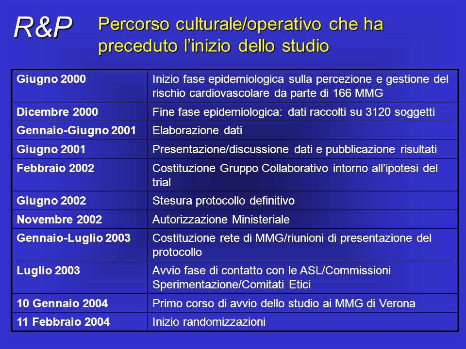 R&P Percorso culturale/operativo che ha preceduto l'inizio dello studio. Giugno 2000.
