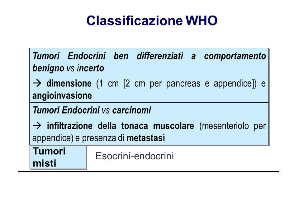 Classificazione WHO Tumori Endocrini ben differenziati a comportamento benigno vs incerto.