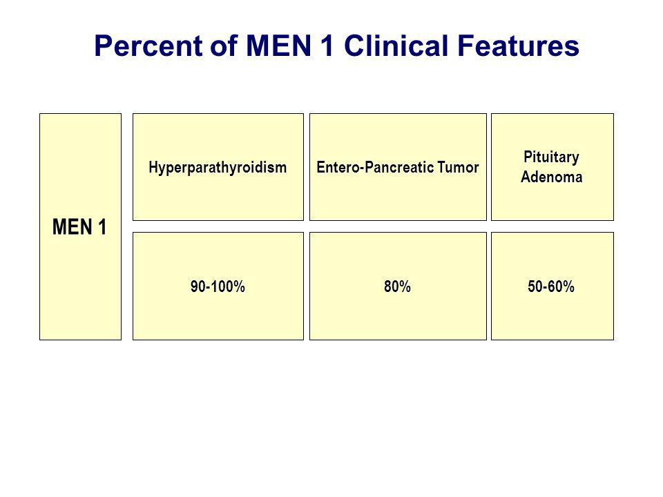Percent of MEN 1 Clinical Features Entero-Pancreatic Tumor