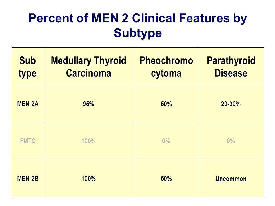 Percent of MEN 2 Clinical Features by Subtype