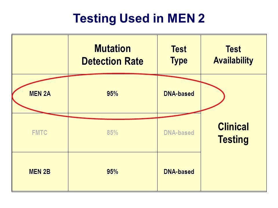 Testing Used in MEN 2 Mutation Detection Rate Clinical Testing Test