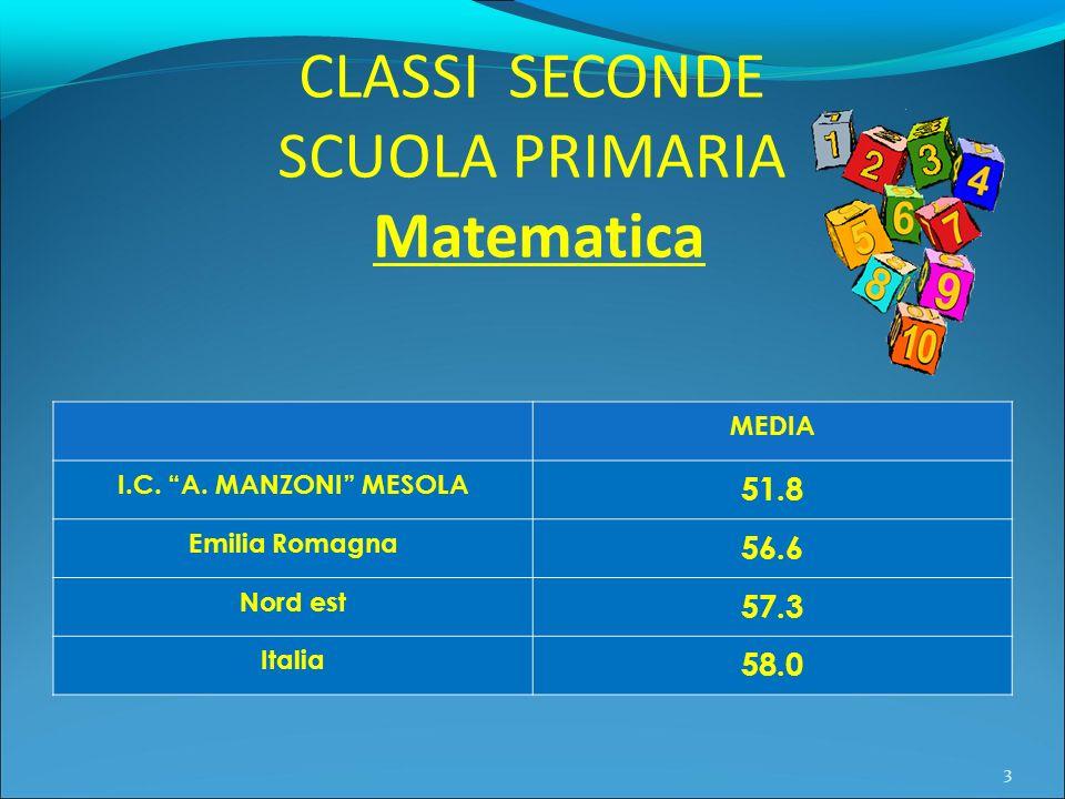 SCUOLA PRIMARIA Matematica