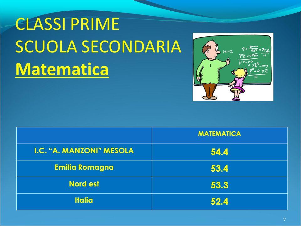 CLASSI PRIME SCUOLA SECONDARIA Matematica 54.4 53.4 53.3 52.4