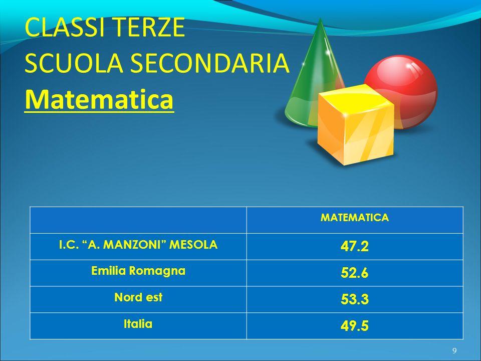 SCUOLA SECONDARIA Matematica