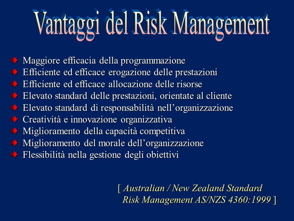Vantaggi del Risk Management