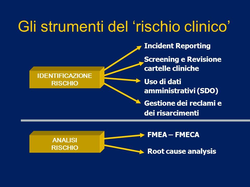 Gli strumenti del 'rischio clinico'