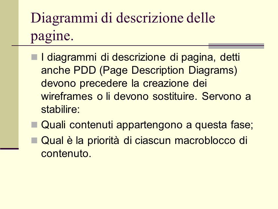 Diagrammi di descrizione delle pagine.