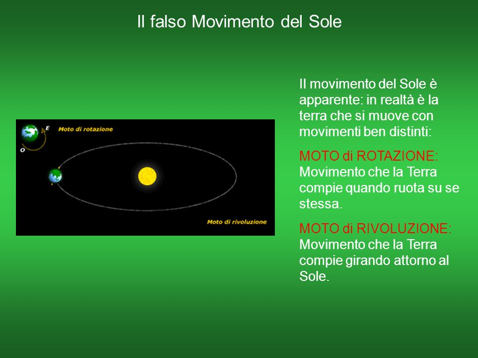 Il falso Movimento del Sole