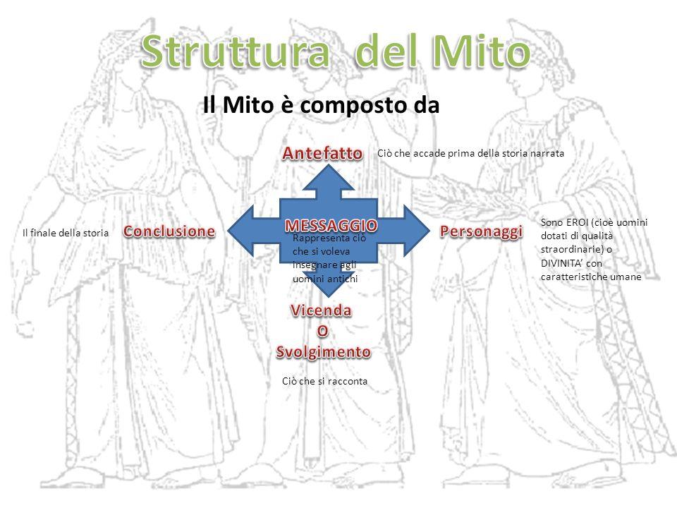 Struttura del Mito Il Mito è composto da Antefatto MESSAGGIO