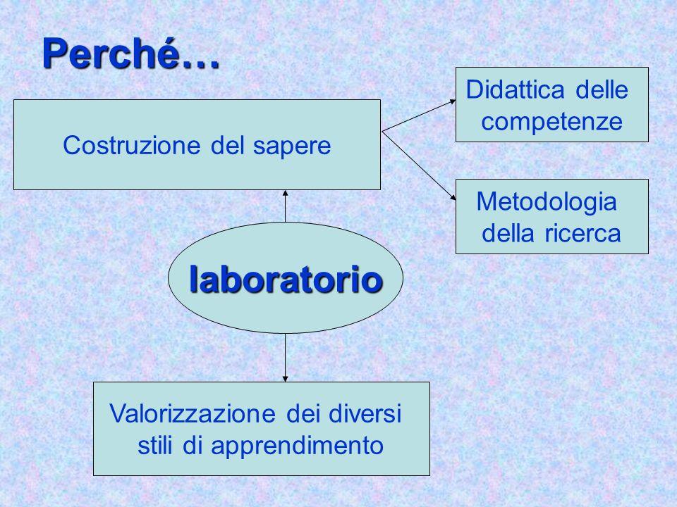 Perché… laboratorio Didattica delle competenze Costruzione del sapere