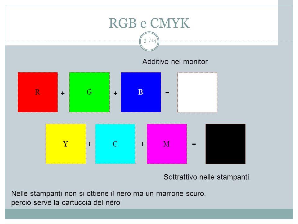 RGB e CMYK Additivo nei monitor R G B + + = Y C M + + =