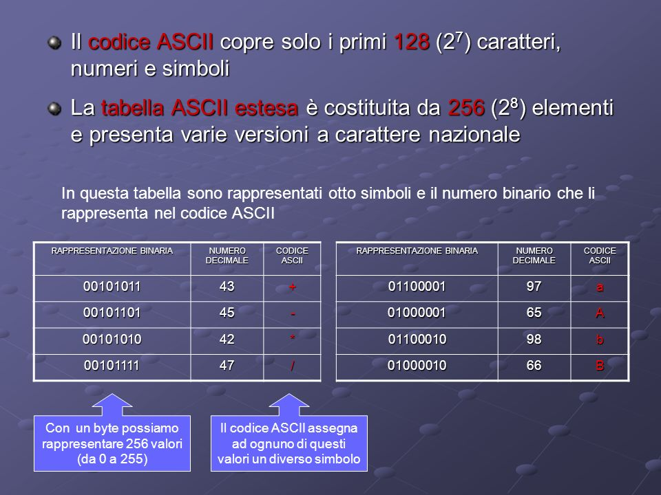 Il codice ASCII copre solo i primi 128 (27) caratteri, numeri e simboli