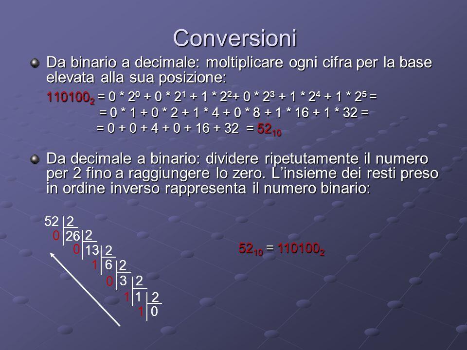 Conversioni Da binario a decimale: moltiplicare ogni cifra per la base elevata alla sua posizione:
