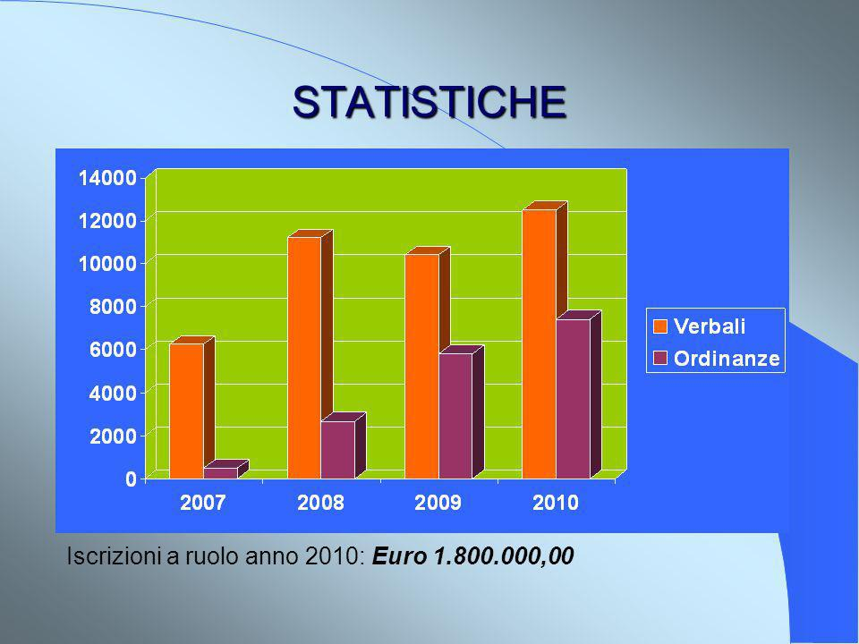 STATISTICHE Iscrizioni a ruolo anno 2010: Euro 1.800.000,00