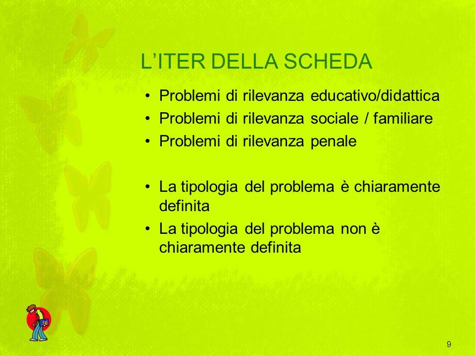L'ITER DELLA SCHEDA Problemi di rilevanza educativo/didattica