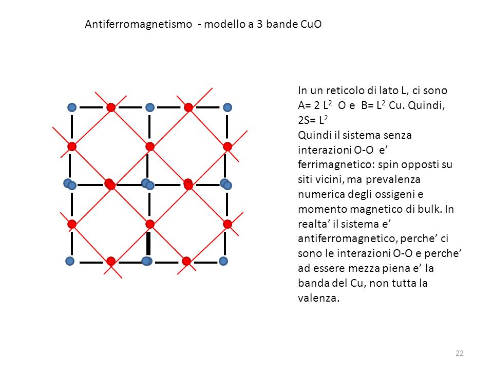 Antiferromagnetismo - modello a 3 bande CuO