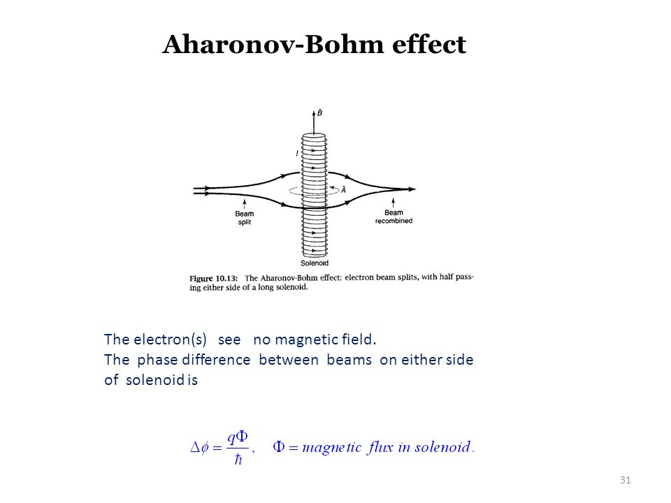 Aharonov-Bohm effect The electron(s) see no magnetic field.