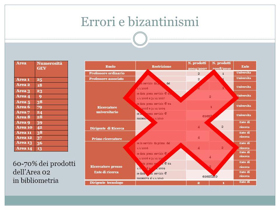 Errori e bizantinismi 60-70% dei prodotti dell'Area 02 in bibliometria