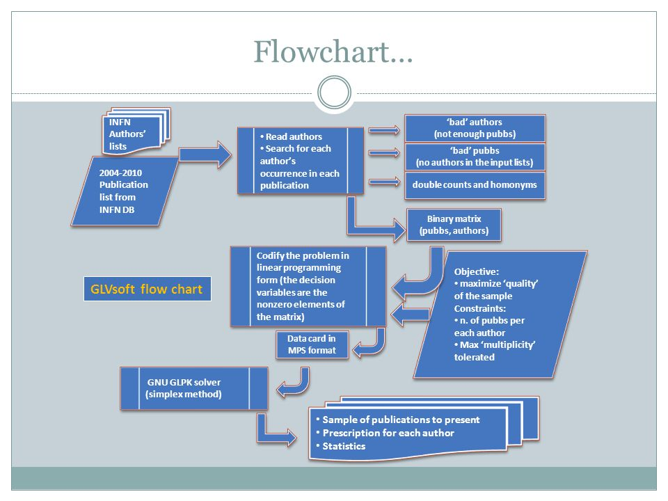 Flowchart… GLVsoft flow chart Sample of publications to present