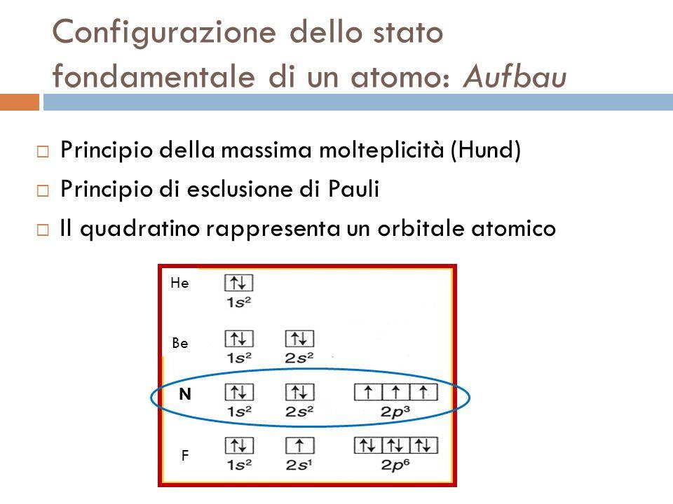 Configurazione dello stato fondamentale di un atomo: Aufbau