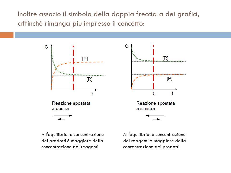 Inoltre associo il simbolo della doppia freccia a dei grafici, affinchè rimanga più impresso il concetto: