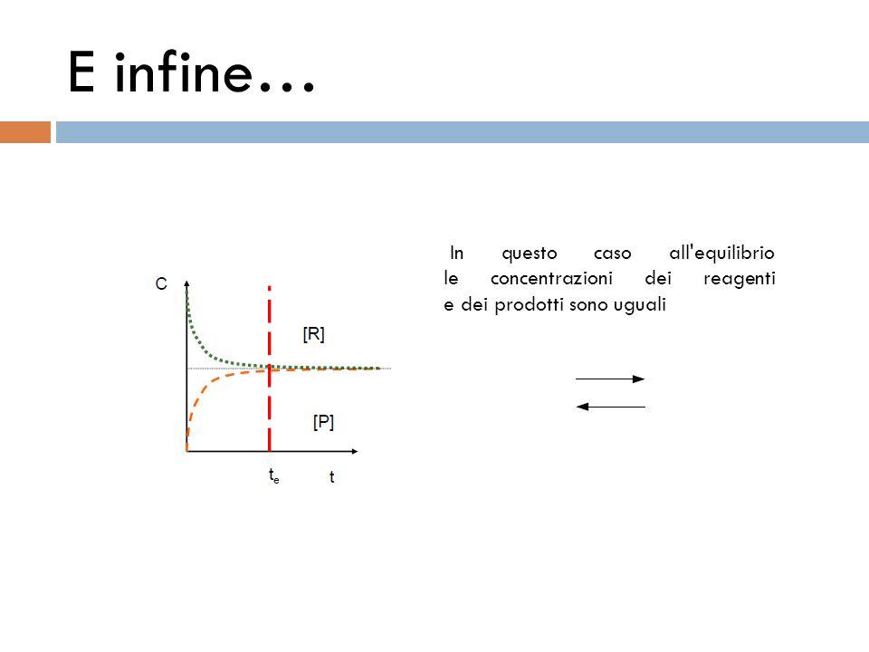E infine… In questo caso all equilibrio le concentrazioni dei reagenti e dei prodotti sono uguali
