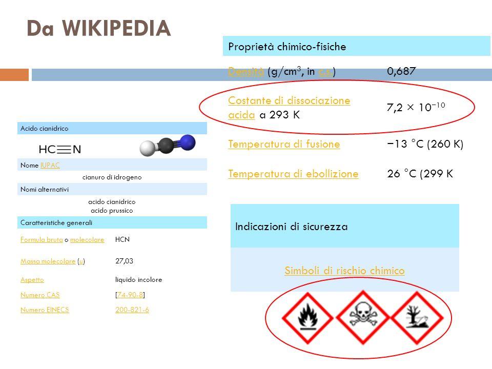 Da WIKIPEDIA Proprietà chimico-fisiche Densità (g/cm3, in c.s.) 0,687