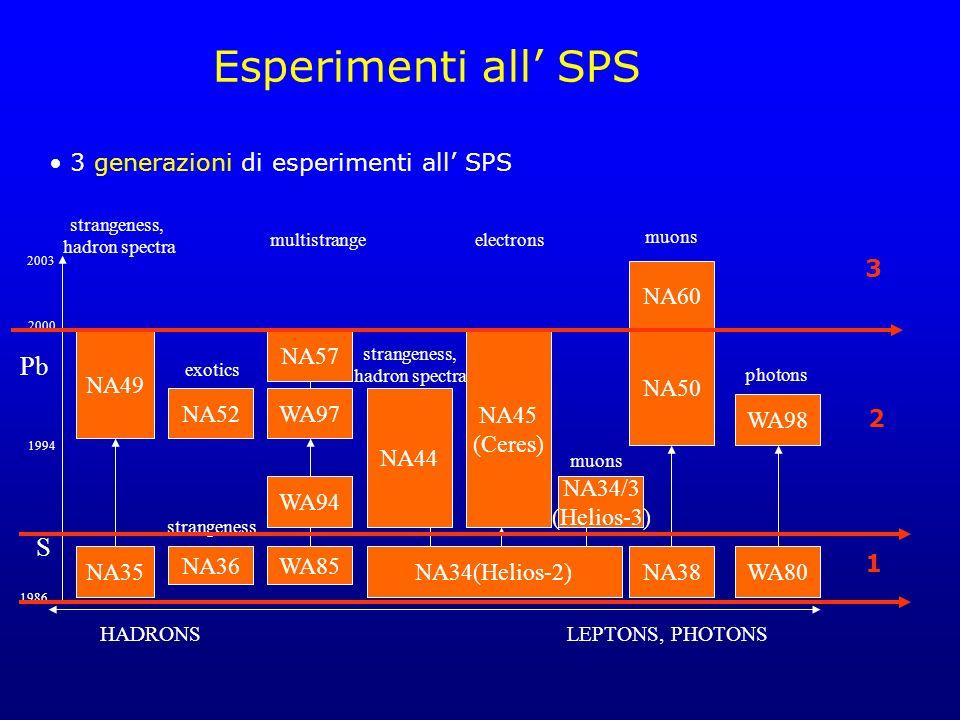 Esperimenti all' SPS Pb S 3 generazioni di esperimenti all' SPS 3 NA60