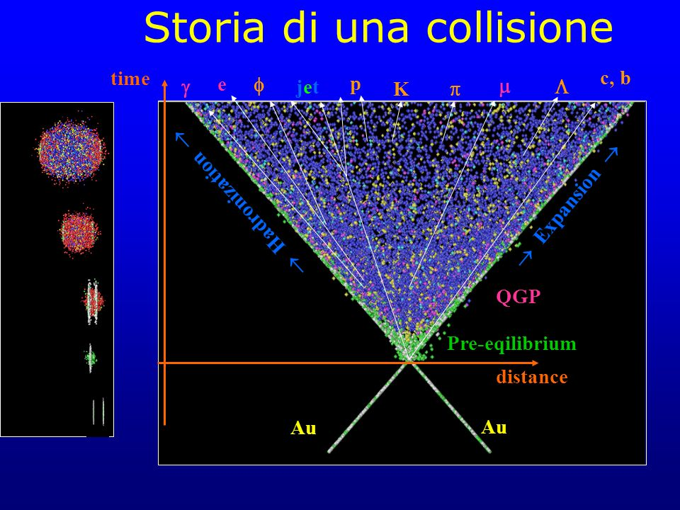 Storia di una collisione