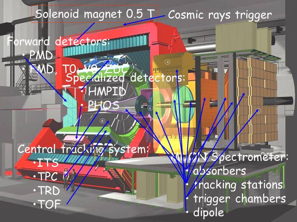Solenoid magnet 0.5 T Cosmic rays trigger. Forward detectors: PMD. FMD, T0, V0, ZDC. Specialized detectors:
