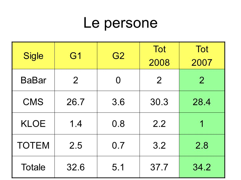 Le persone Sigle G1 G2 Tot 2008 2007 BaBar 2 CMS 26.7 3.6 30.3 28.4