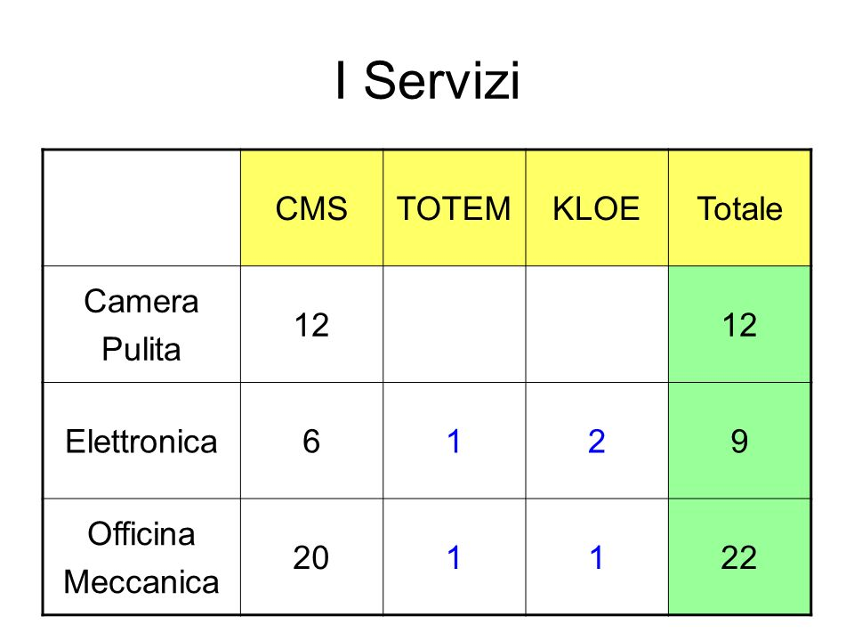 I Servizi CMS TOTEM KLOE Totale Camera Pulita 12 Elettronica 6 1 2 9