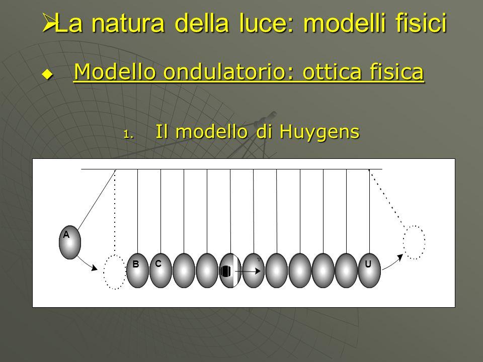La natura della luce: modelli fisici