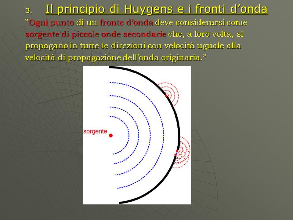 Il principio di Huygens e i fronti d'onda