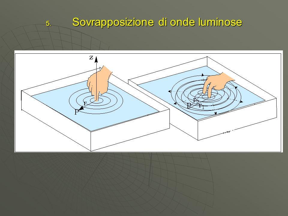 Sovrapposizione di onde luminose