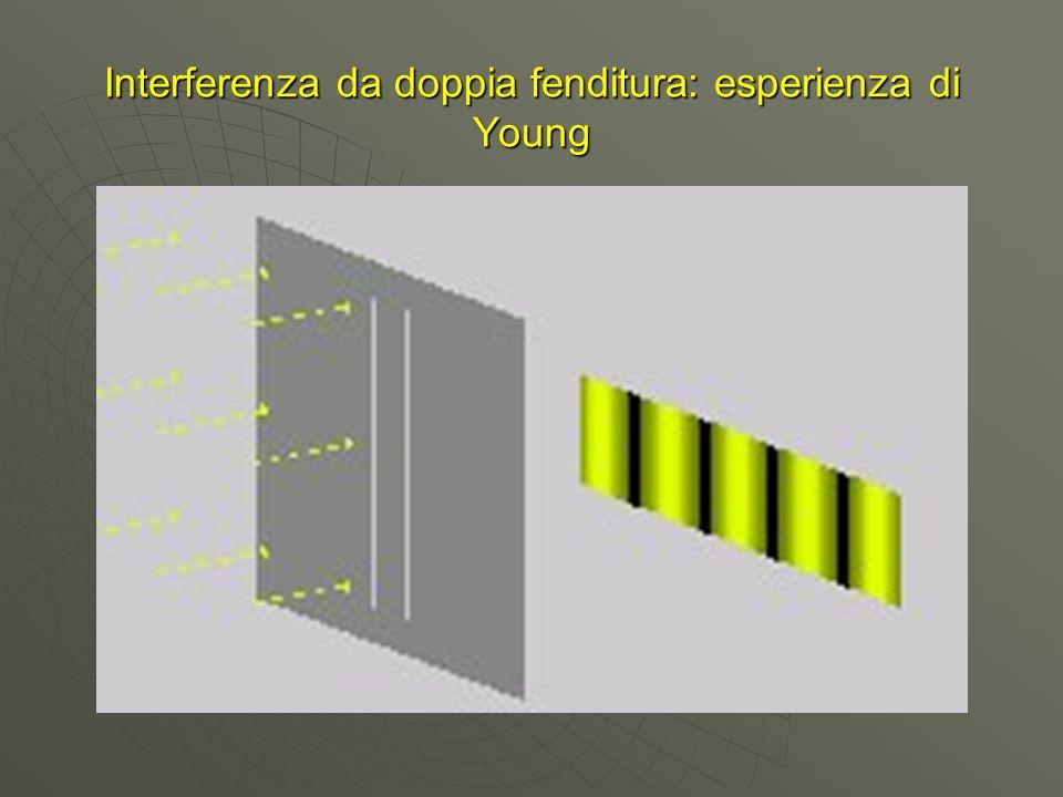 Interferenza da doppia fenditura: esperienza di Young