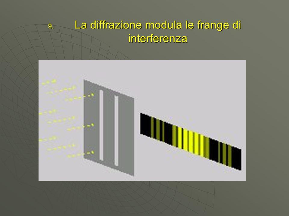 La diffrazione modula le frange di interferenza