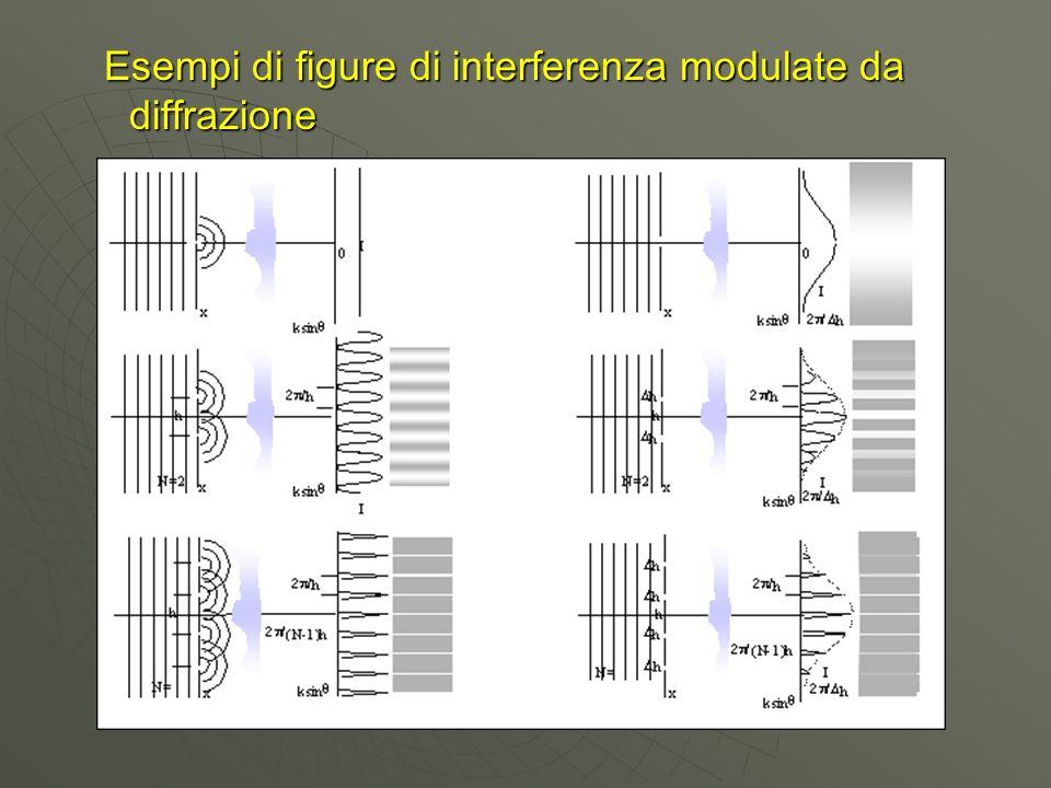 Esempi di figure di interferenza modulate da diffrazione