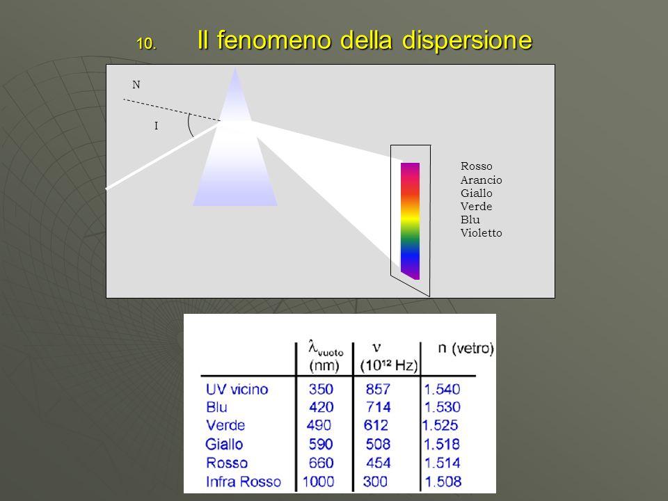 Il fenomeno della dispersione