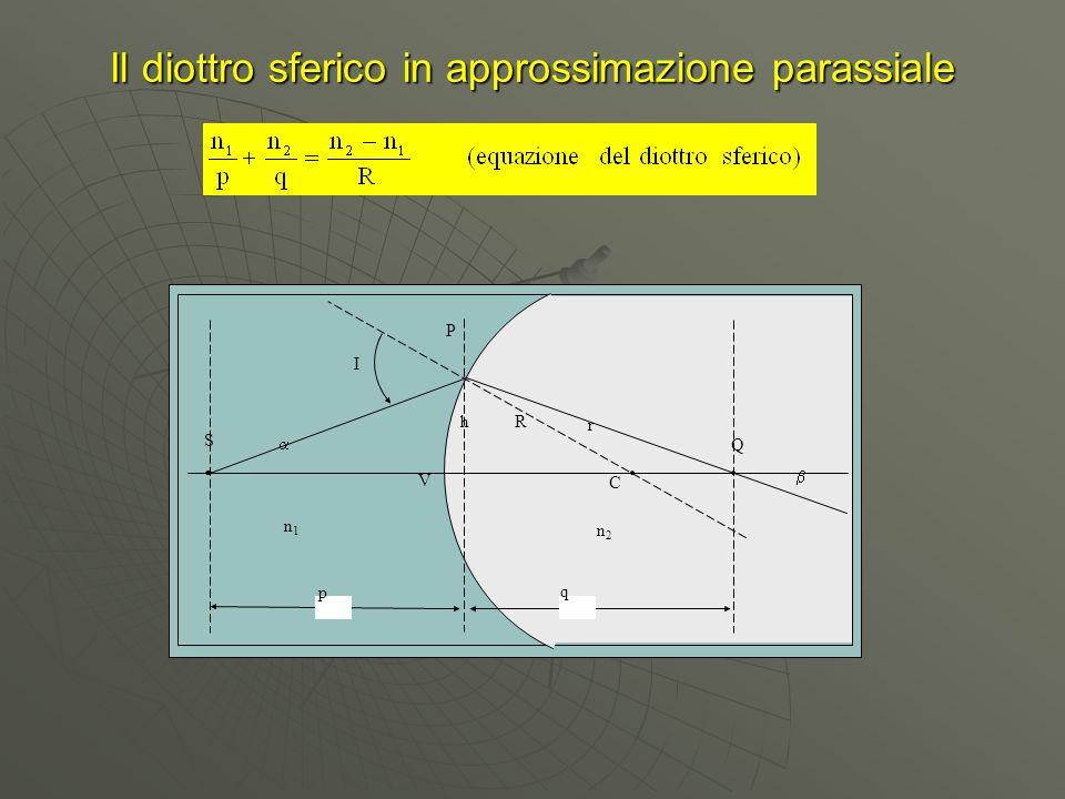 Il diottro sferico in approssimazione parassiale