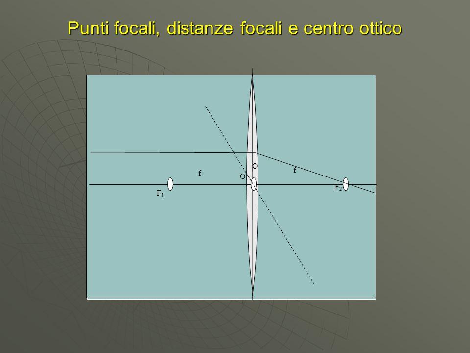 Punti focali, distanze focali e centro ottico