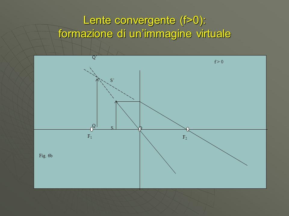 Lente convergente (f>0): formazione di un'immagine virtuale