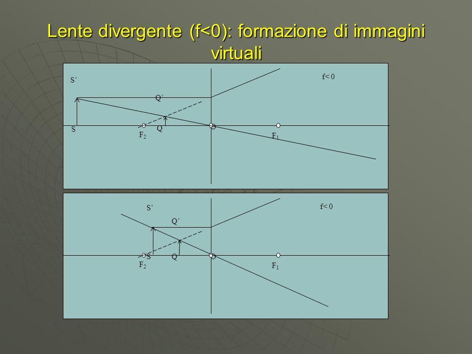 Lente divergente (f<0): formazione di immagini virtuali