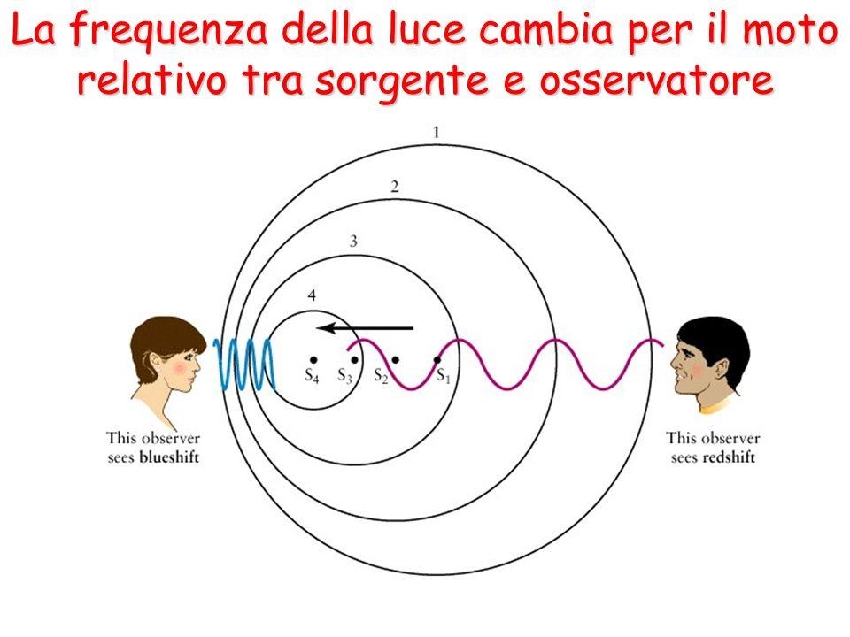 La frequenza della luce cambia per il moto relativo tra sorgente e osservatore